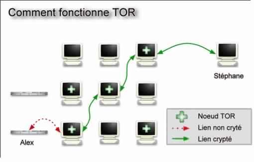 comment foncitonne TOR