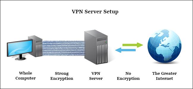 Comparatif VPN 2018 : comment ça foncitonne