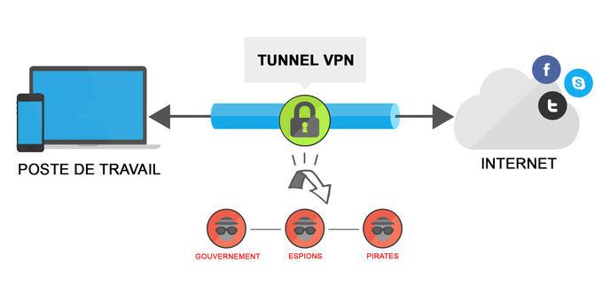 Qu'est ce qu'un VPN et comment ça fonctionne ?