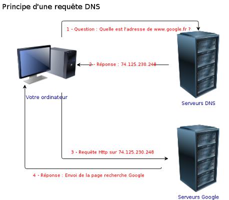 serveur DNS ios android