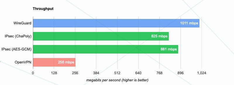 vitesse wireguard linux
